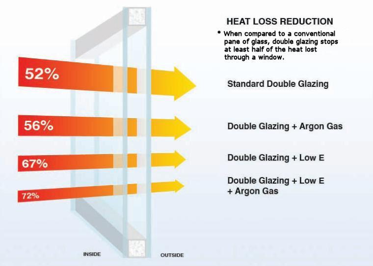 Door Heat Loss : Window and door installation milton keynes